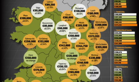 Nationwide average cost of the semi-D passes €200k